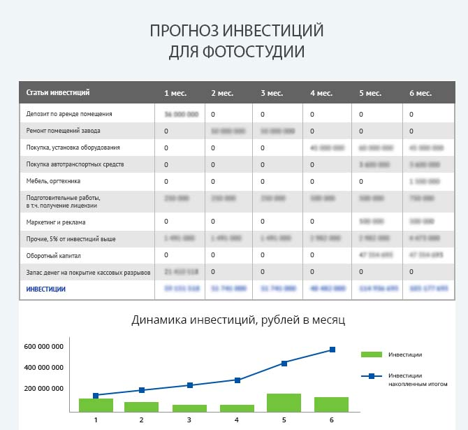 Детальный расчет инвестиций фотостудии