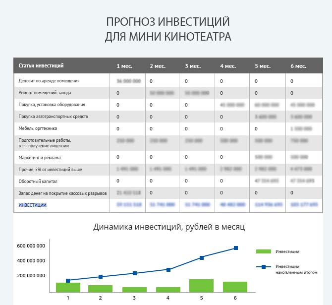 Детальный расчет инвестиций мини кинотеатра