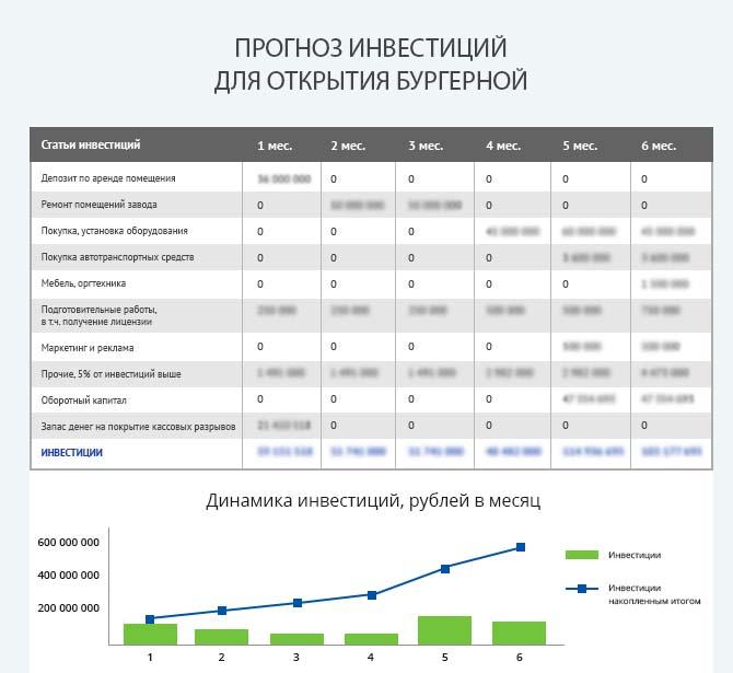 Детальный расчет инвестиций открытия бургерной
