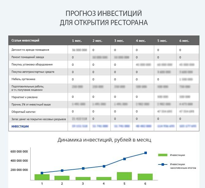 Детальный расчет инвестиций ресторана