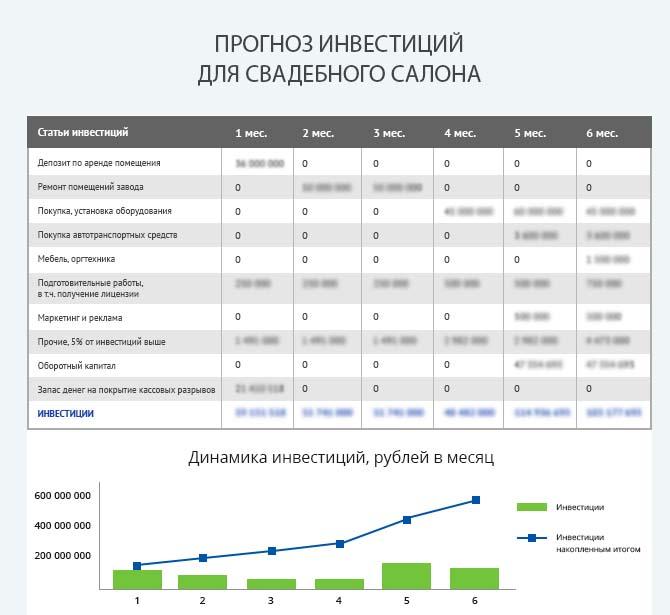 Детальный расчет инвестиций свадебного салона