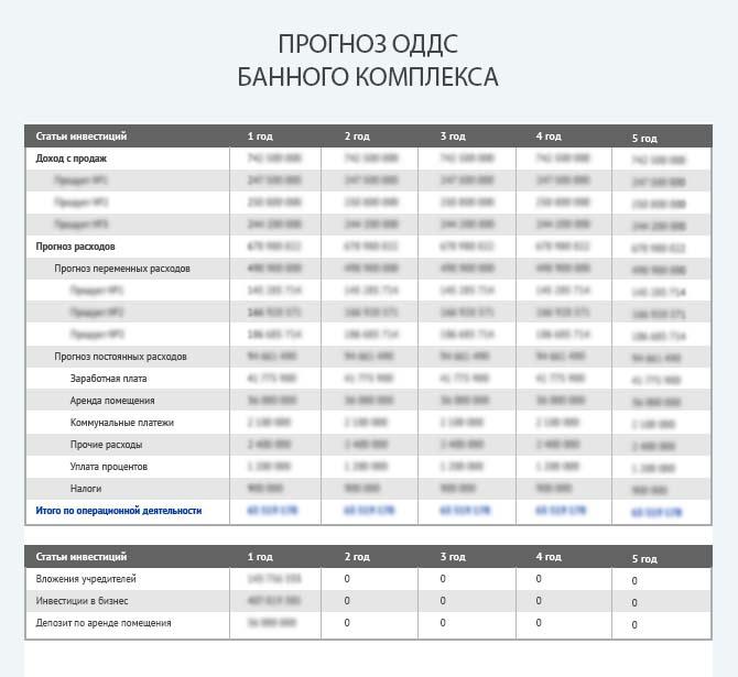 Прогноз движения денежных средств банного комплекса