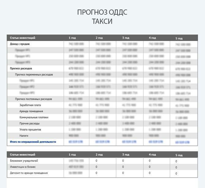 Прогноз движения денежных средств при организации службы такси