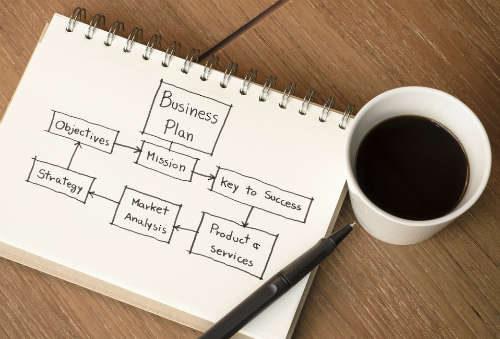Структура и последовательность разработки бизнес-плана инвестиционного проекта по пунктам